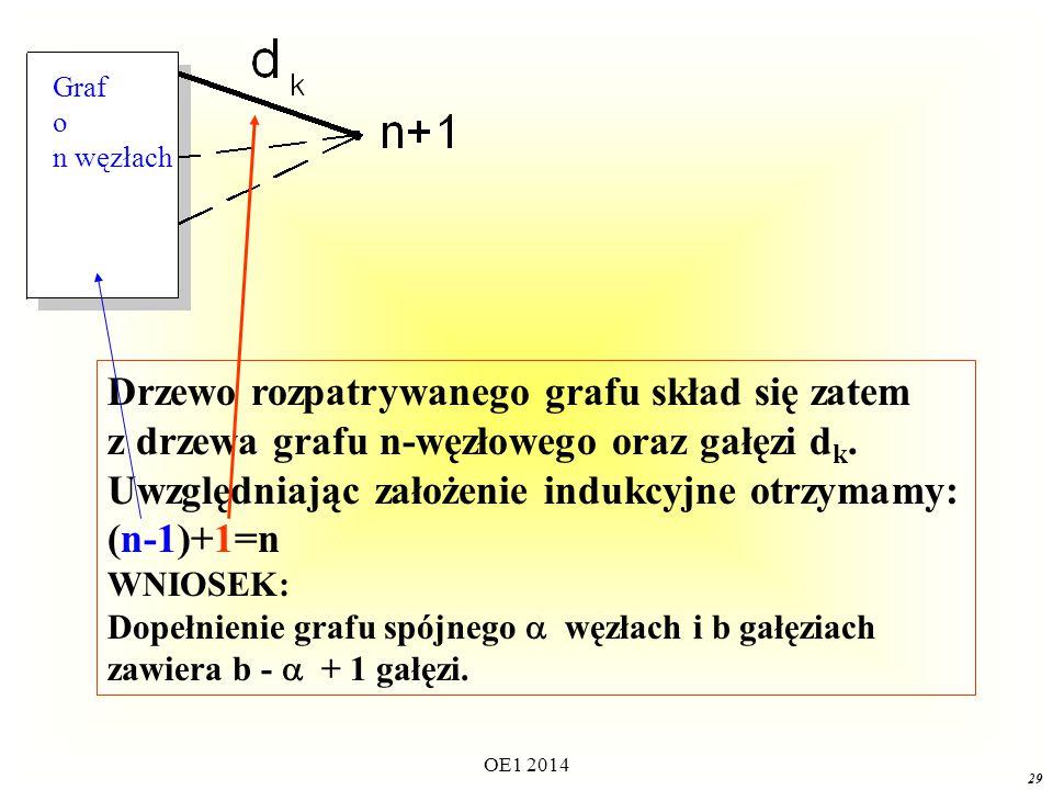Drzewo rozpatrywanego grafu skład się zatem