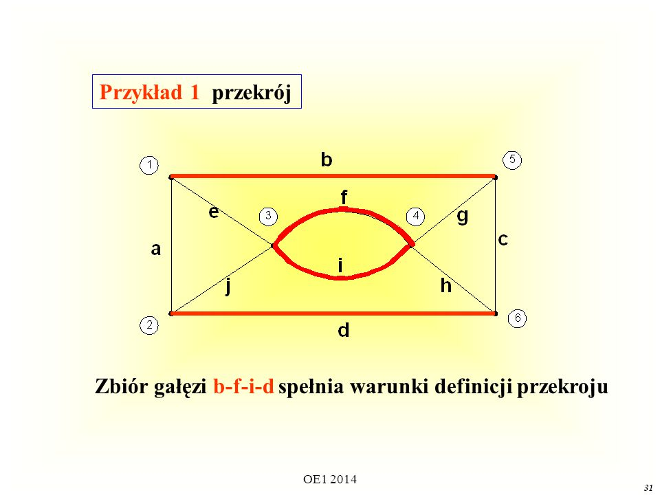 Zbiór gałęzi b-f-i-d spełnia warunki definicji przekroju
