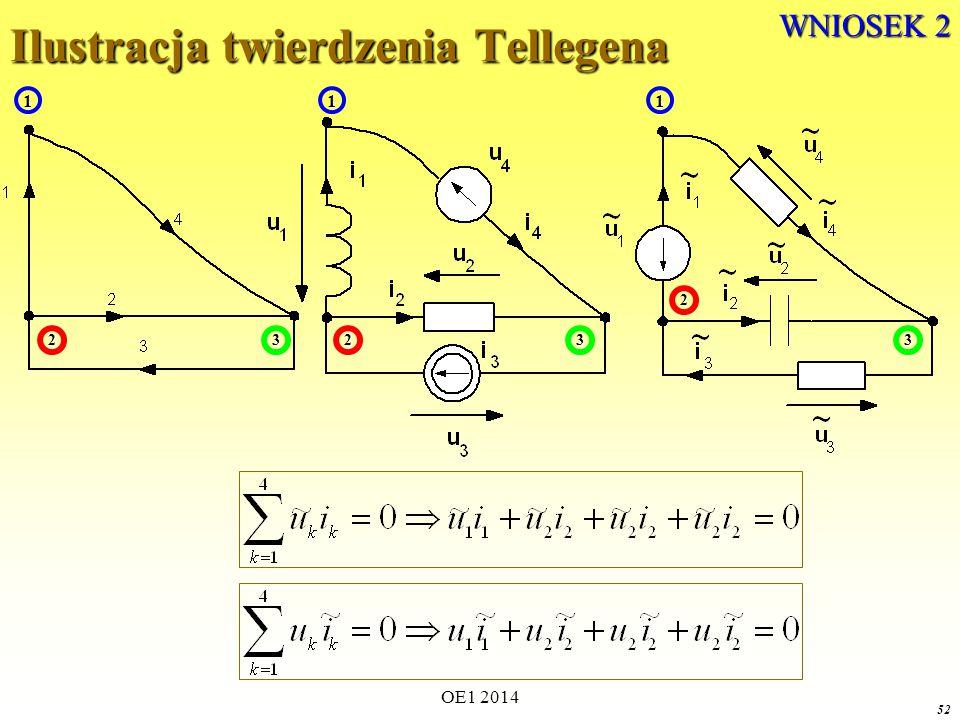 Ilustracja twierdzenia Tellegena