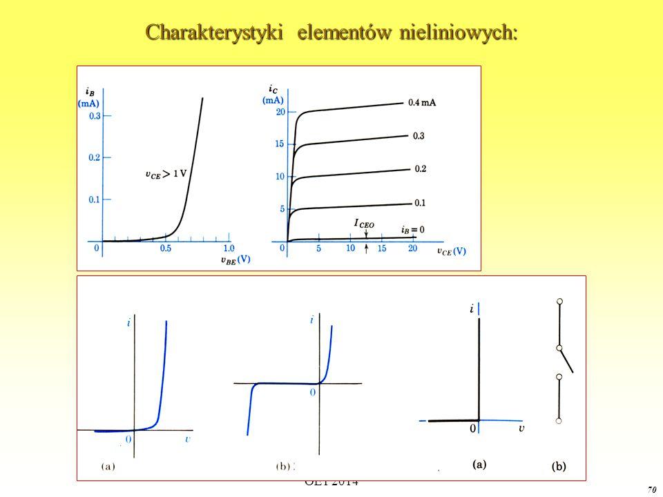 Charakterystyki elementów nieliniowych:
