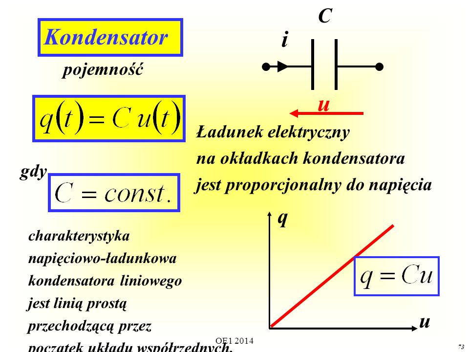 Kondensator i u C q u pojemność Ładunek elektryczny