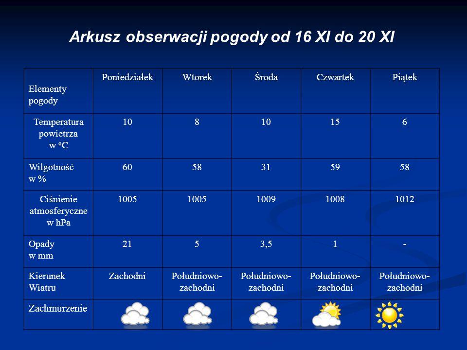 Arkusz obserwacji pogody od 16 XI do 20 XI