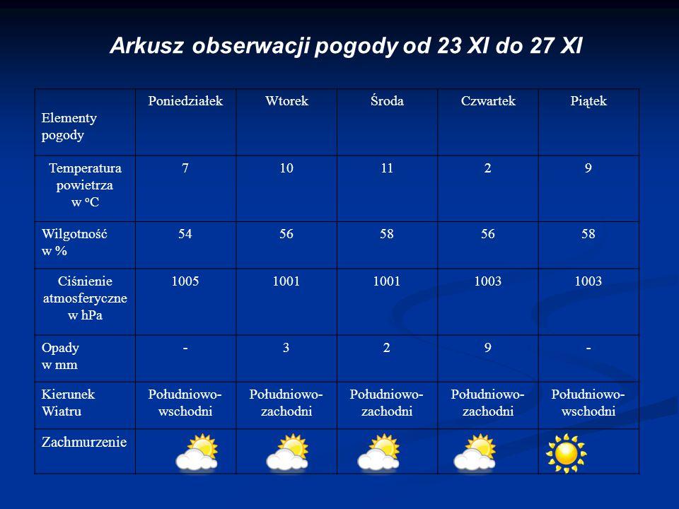 Arkusz obserwacji pogody od 23 XI do 27 XI