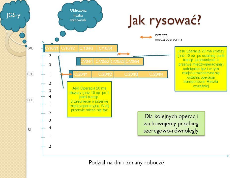 JGS-y Obliczona liczba stanowisk. Jak rysować Przerwa międzyoperacyjna. RVL. C/10/I/1 C/10/I/2 C/10/I/3 C/10/I/4.