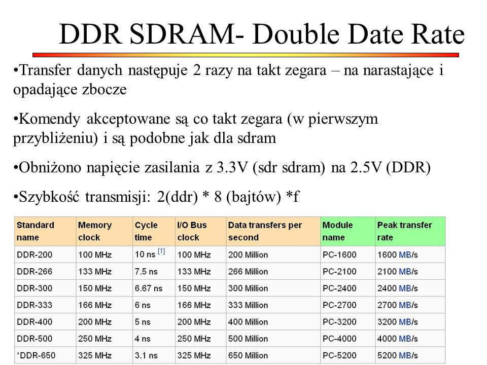 DDR SDRAM- Double Date Rate