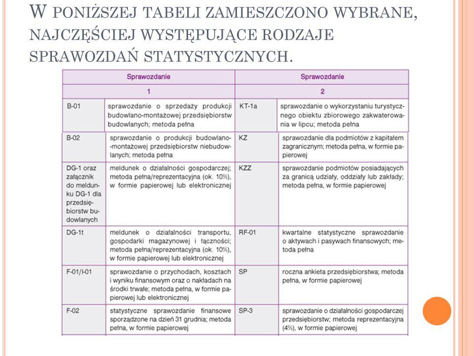 W poniższej tabeli zamieszczono wybrane, najczęściej występujące rodzaje sprawozdań statystycznych.