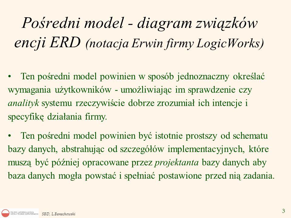 Pośredni model - diagram związków encji ERD (notacja Erwin firmy LogicWorks)