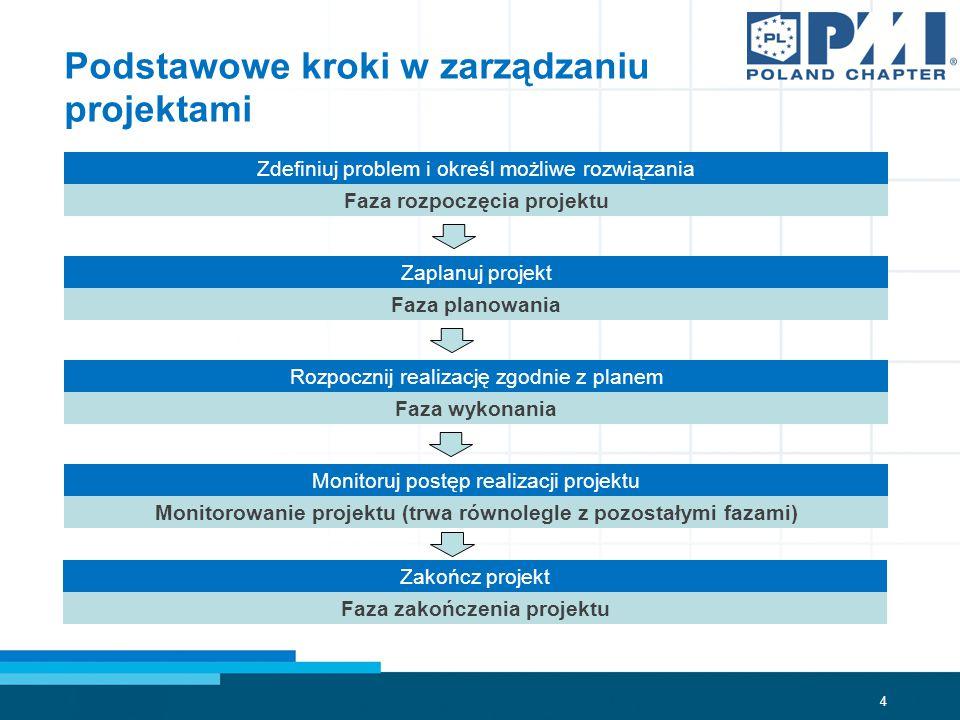 Podstawowe kroki w zarządzaniu projektami
