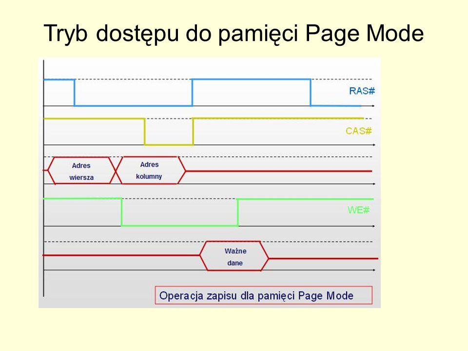 Tryb dostępu do pamięci Page Mode