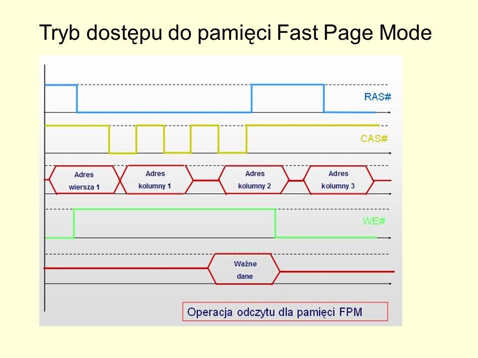 Tryb dostępu do pamięci Fast Page Mode