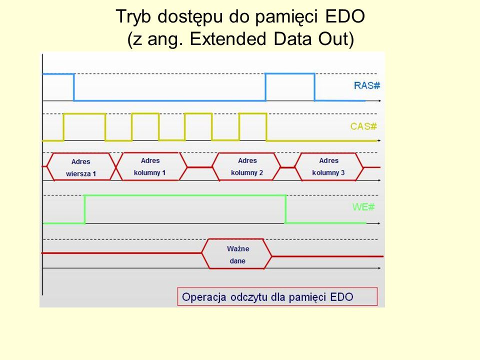 Tryb dostępu do pamięci EDO (z ang. Extended Data Out)