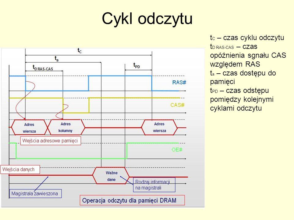 Cykl odczytu tC – czas cyklu odczytu