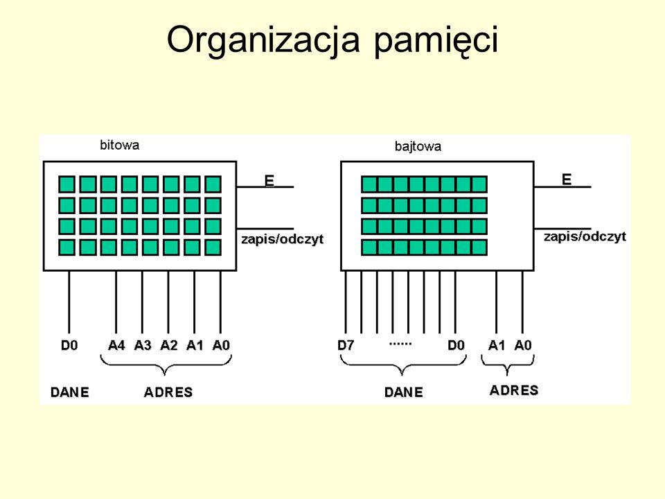 Organizacja pamięci