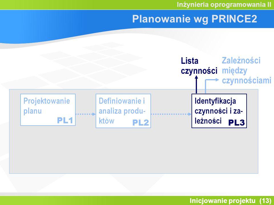 Planowanie wg PRINCE2 Lista czynności Zależności między czynnościami