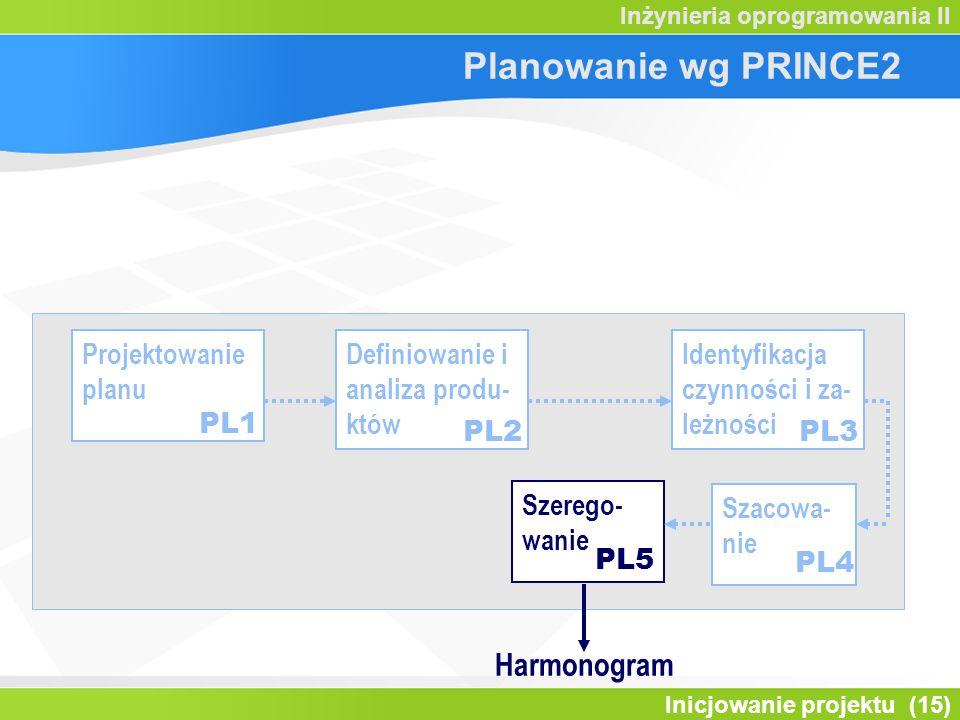Planowanie wg PRINCE2 Harmonogram Projektowanie planu