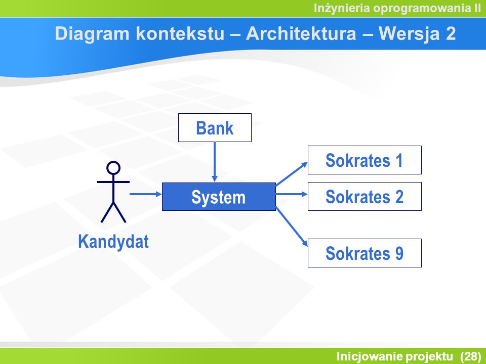 Diagram kontekstu – Architektura – Wersja 2