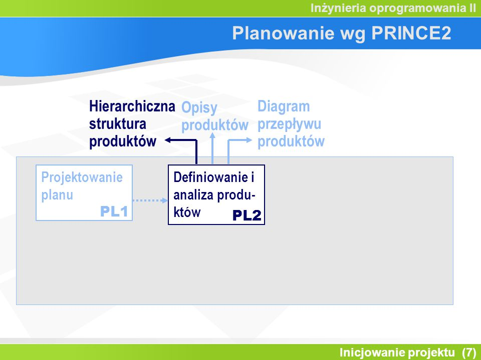 Planowanie wg PRINCE2 Hierarchiczna struktura produktów