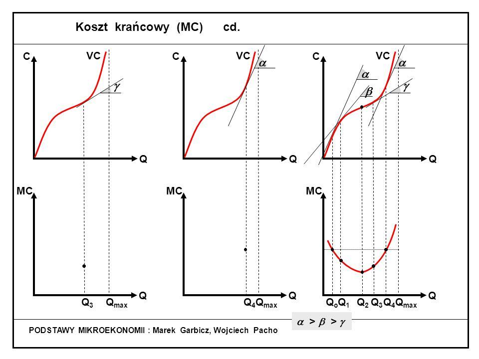 Koszt krańcowy (MC) cd. g   b g C Q MC VC Q3 Qmax C Q MC Qmax Q4 VC