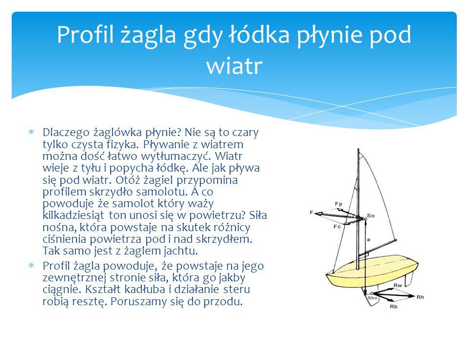 Profil żagla gdy łódka płynie pod wiatr