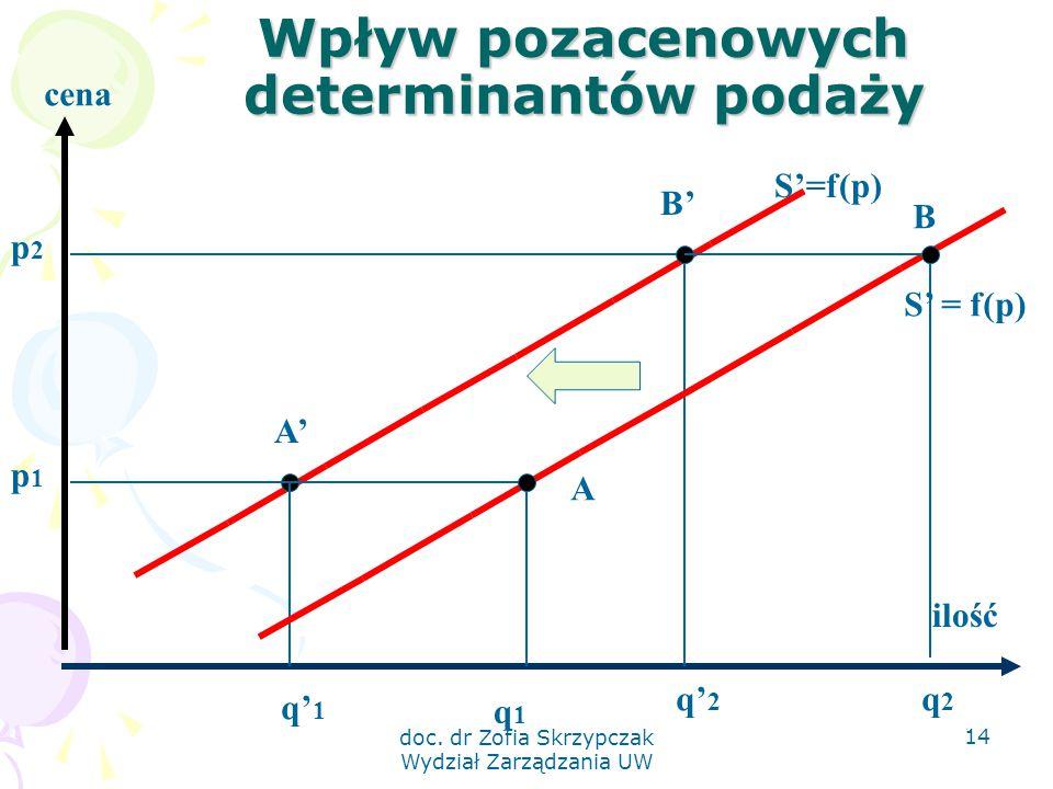 Wpływ pozacenowych determinantów podaży