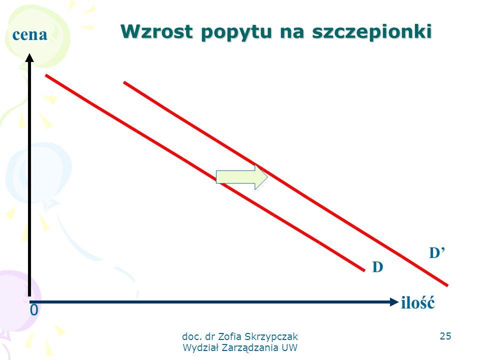 Wzrost popytu na szczepionki