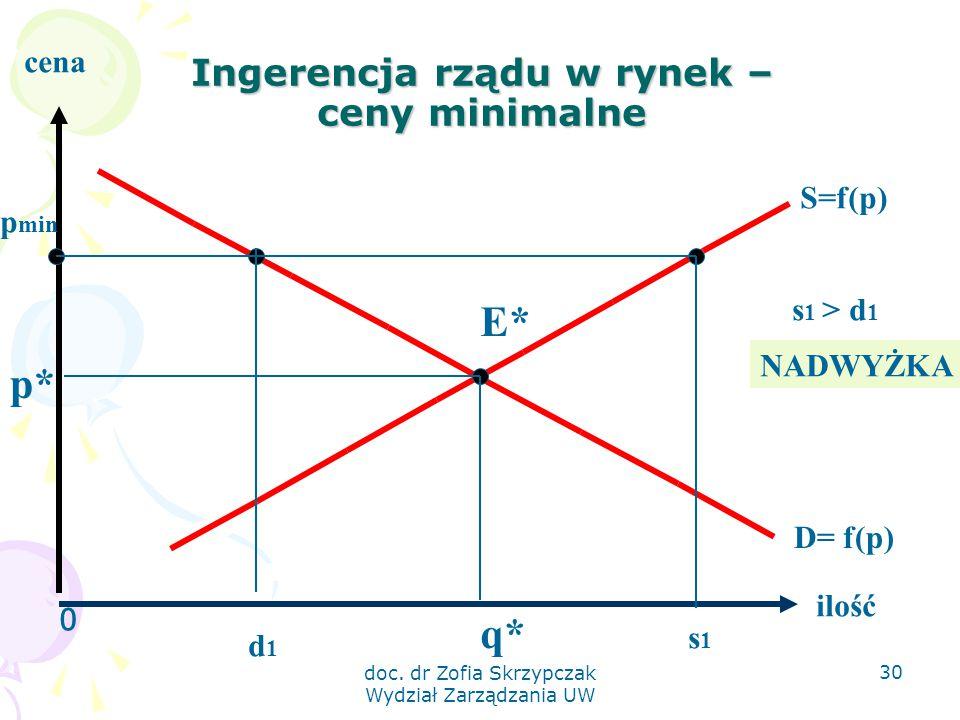 Ingerencja rządu w rynek – ceny minimalne