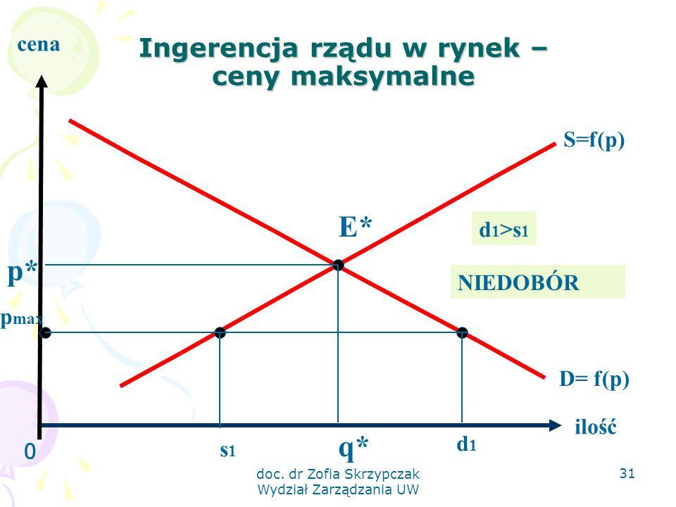 Ingerencja rządu w rynek – ceny maksymalne