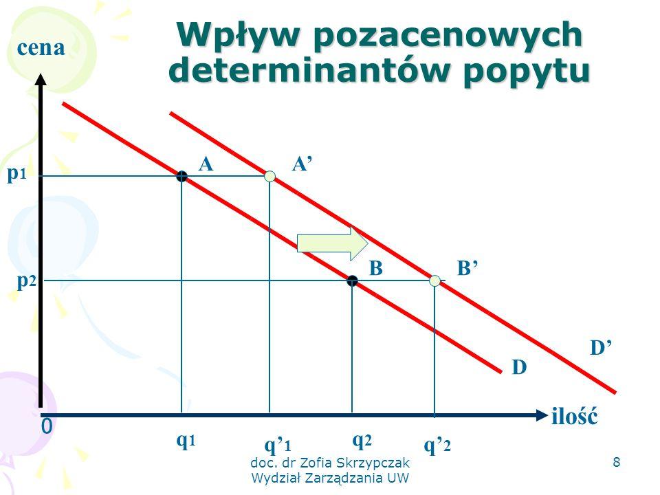 Wpływ pozacenowych determinantów popytu