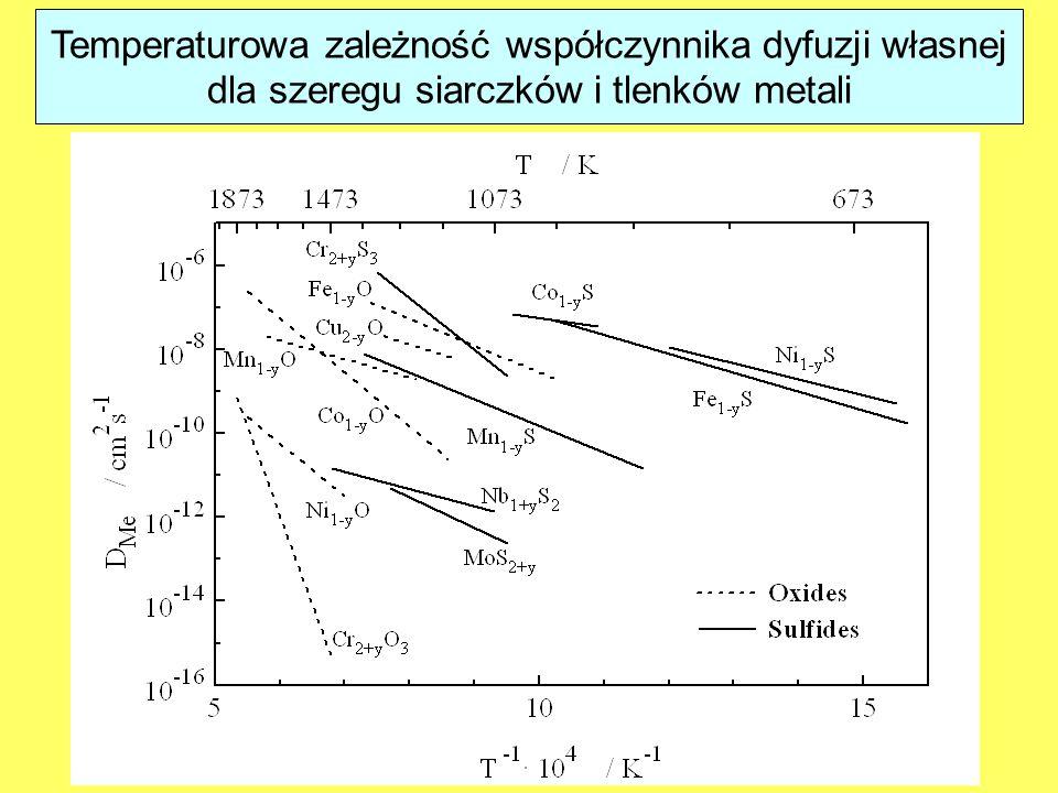 Temperaturowa zależność współczynnika dyfuzji własnej