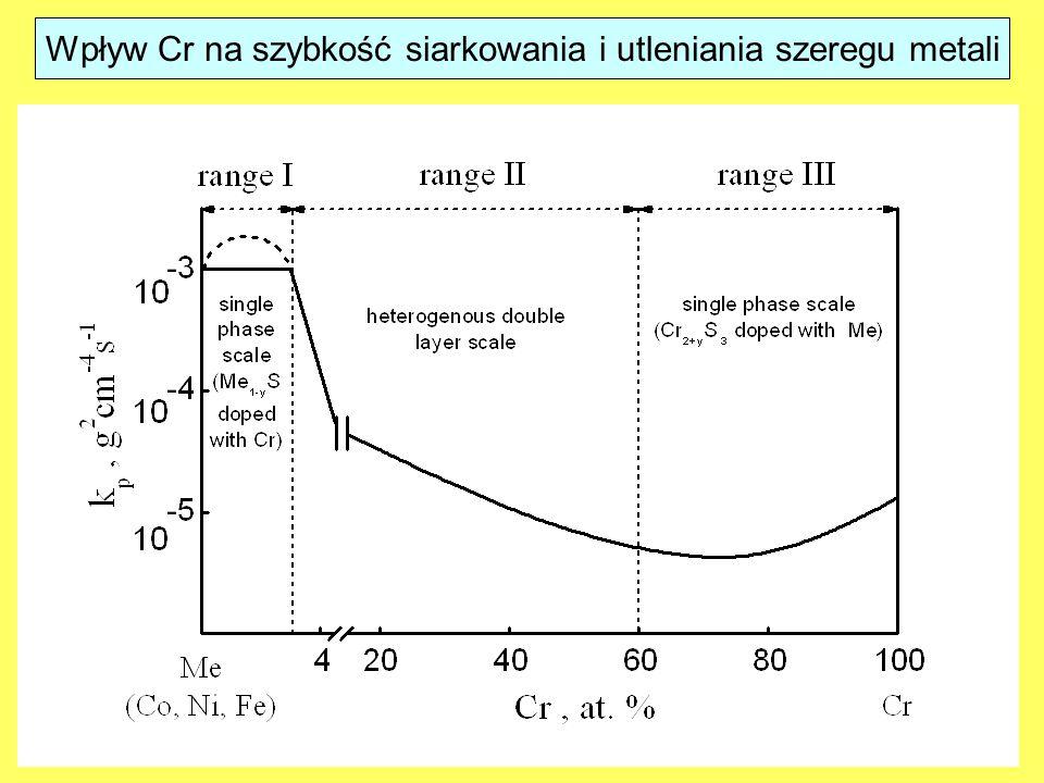 Wpływ Cr na szybkość siarkowania i utleniania szeregu metali