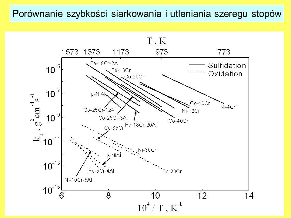 Porównanie szybkości siarkowania i utleniania szeregu stopów