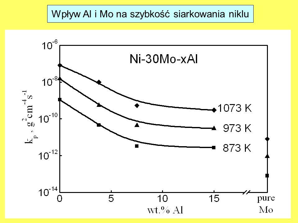 Wpływ Al i Mo na szybkość siarkowania niklu