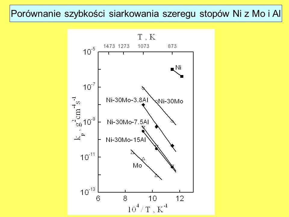 Porównanie szybkości siarkowania szeregu stopów Ni z Mo i Al