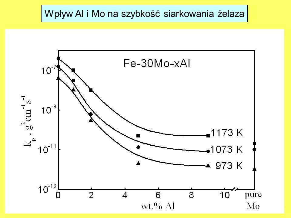 Wpływ Al i Mo na szybkość siarkowania żelaza