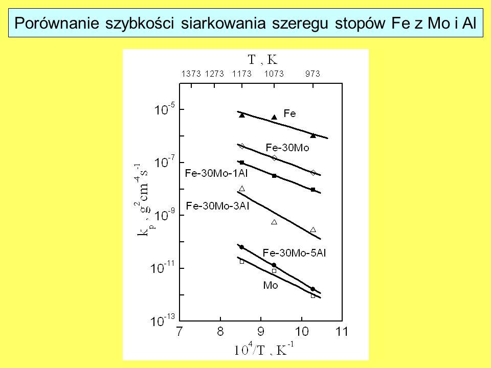 Porównanie szybkości siarkowania szeregu stopów Fe z Mo i Al