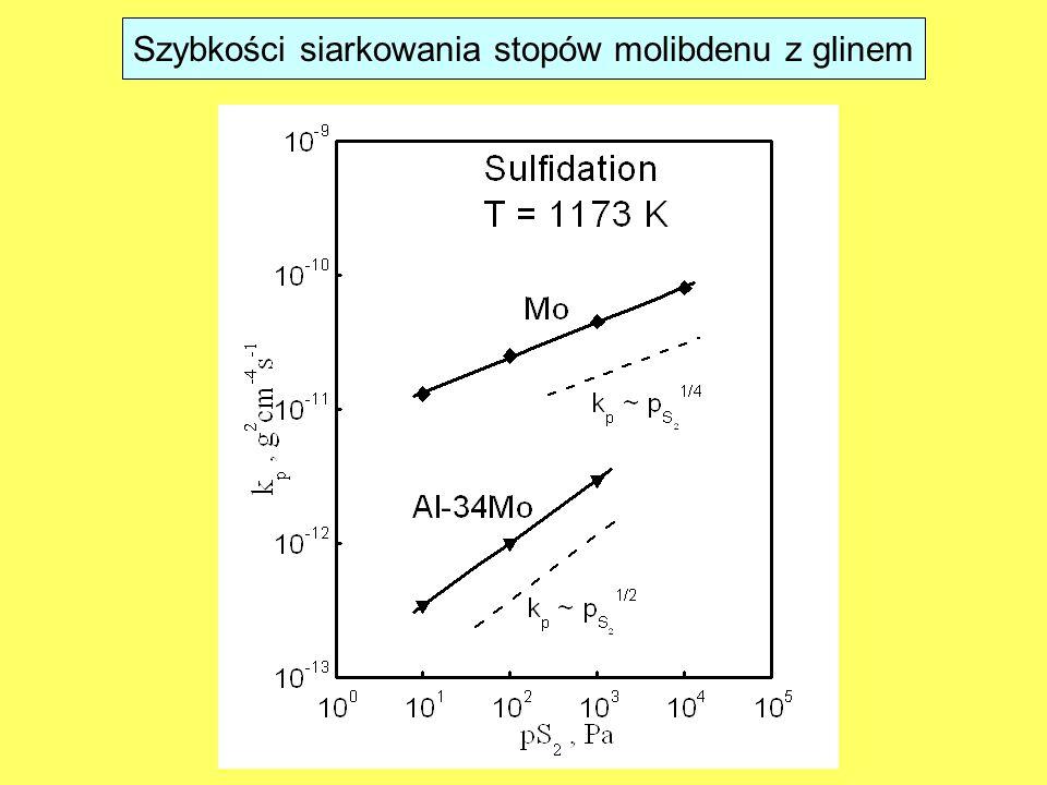 Szybkości siarkowania stopów molibdenu z glinem