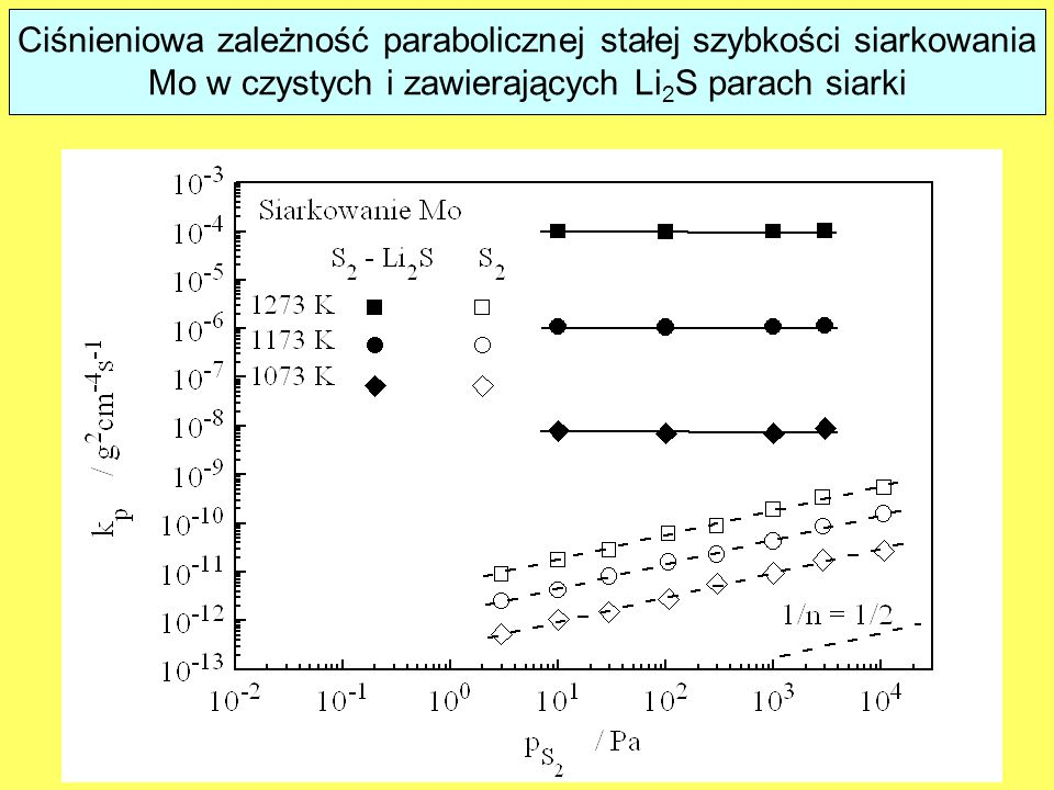 Ciśnieniowa zależność parabolicznej stałej szybkości siarkowania Mo w czystych i zawierających Li2S parach siarki