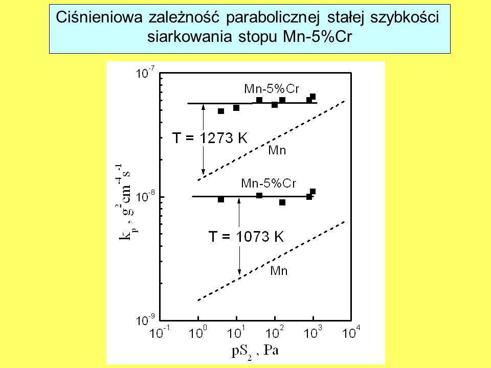 Ciśnieniowa zależność parabolicznej stałej szybkości