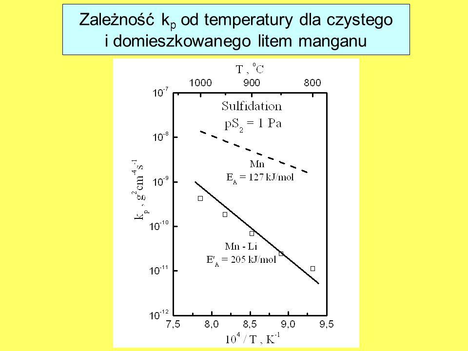 Zależność kp od temperatury dla czystego
