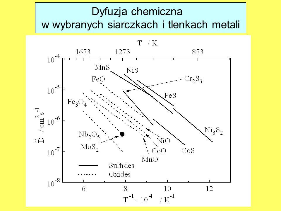 w wybranych siarczkach i tlenkach metali