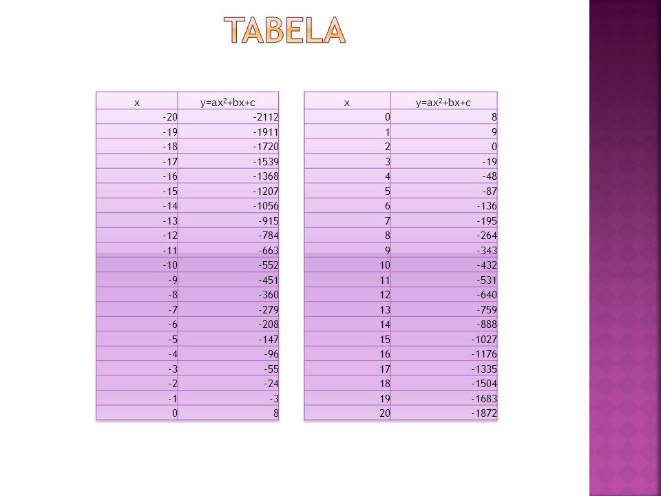 Tabela x y=ax2+bx+c -20 -2112 -19 -1911 -18 -1720 -17 -1539 -16 -1368