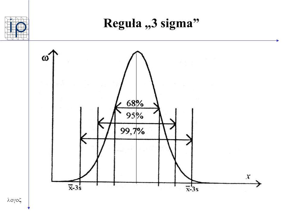 """Reguła """"3 sigma """