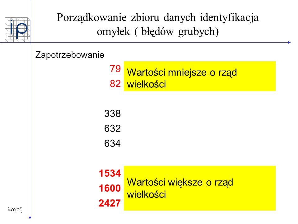 Porządkowanie zbioru danych identyfikacja omyłek ( błędów grubych)