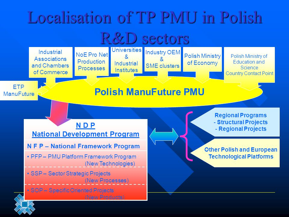 Localisation of TP PMU in Polish R&D sectors