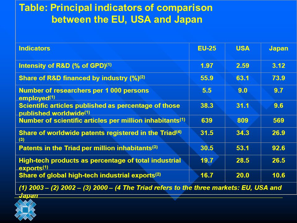 Table: Principal indicators of comparison
