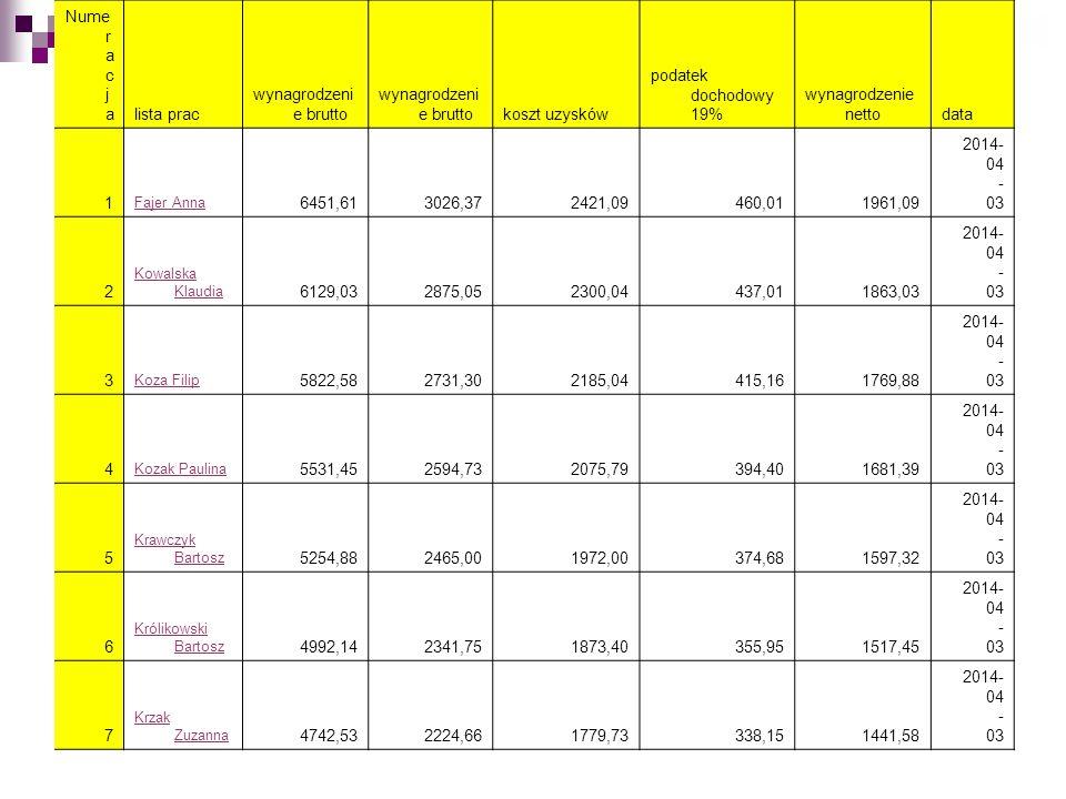 Numeracja lista prac wynagrodzenie brutto koszt uzysków