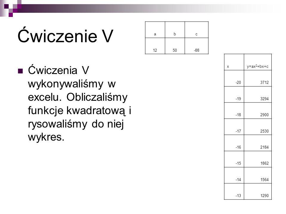 Ćwiczenie V a. b. c. 12. 50. -88. x. y=ax2+bx+c. -20. 3712. -19. 3294. -18. 2900. -17.