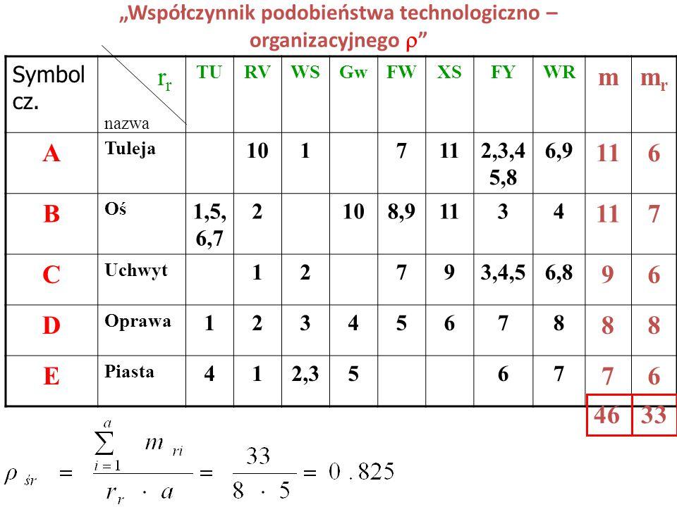 """""""Współczynnik podobieństwa technologiczno – organizacyjnego """