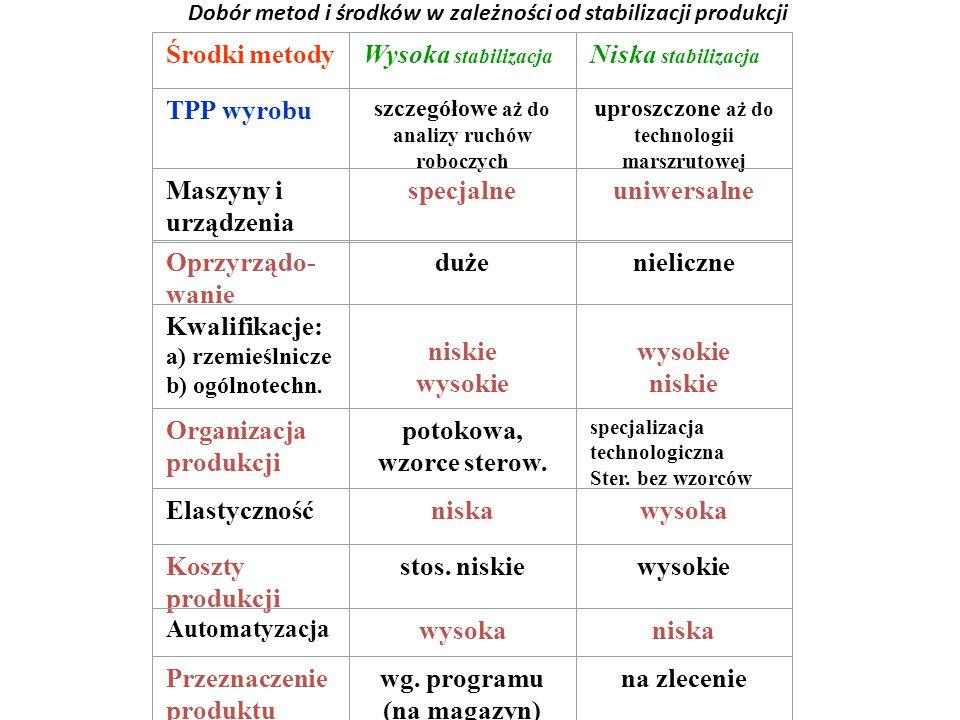 Dobór metod i środków w zależności od stabilizacji produkcji