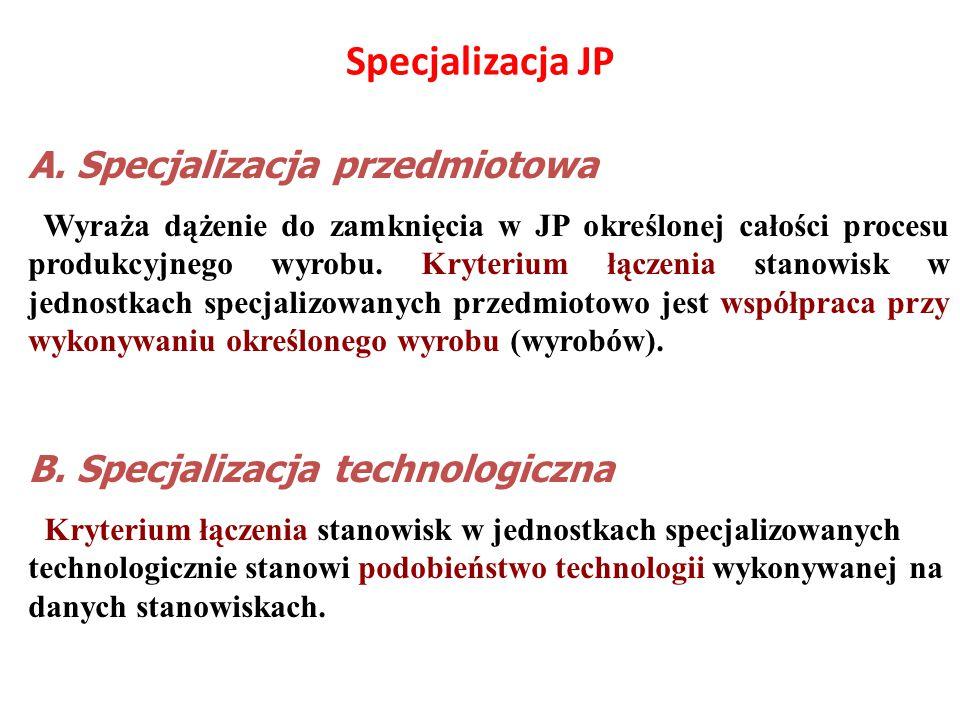 Specjalizacja JP A. Specjalizacja przedmiotowa